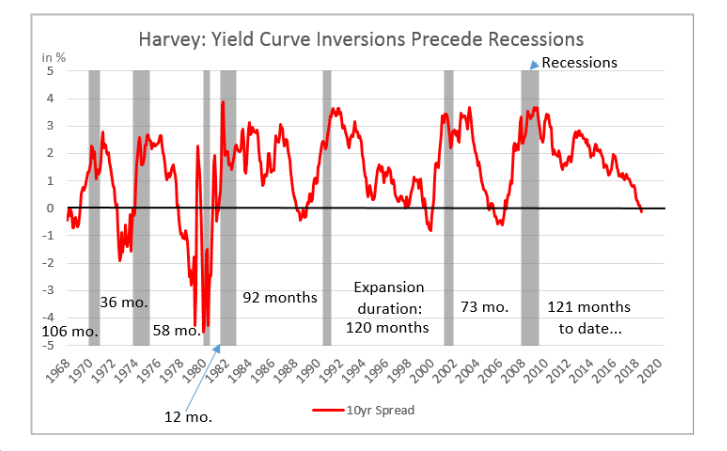 Yield Curve Inversion' Hits 3-Month Mark, Could Signal A