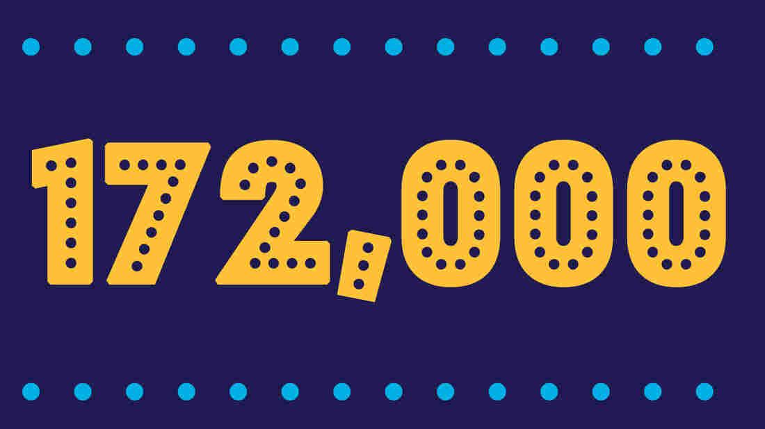 172,000 new jobs for June 2019.