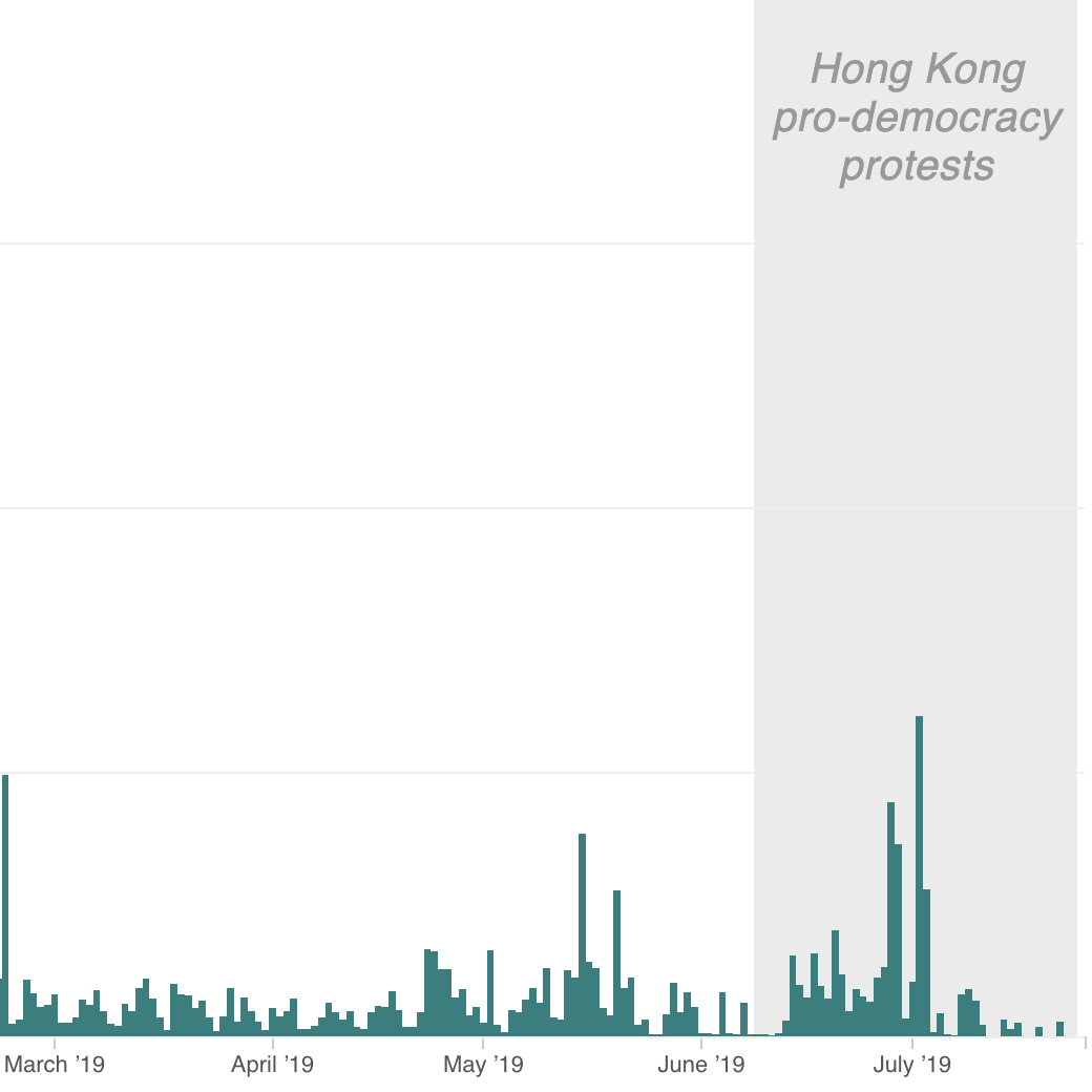 China Used Twitter To Disrupt Hong Kong Protests, But Efforts Began Years Earlier