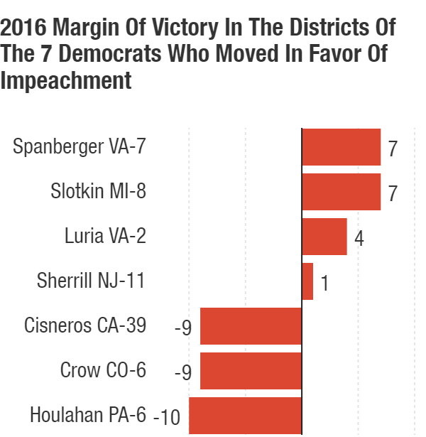 Westlake Legal Group 2016-margin-of-victory-in-the-districts_chartbuilder_custom-a2901156832299f1d5c86da4f783bced18cda716-s800-c15 Trump's Ukraine Call May Be 'Game-Changer' On Impeachment
