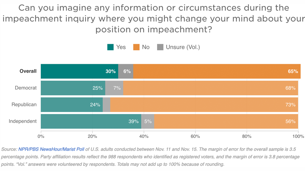 Poll: Americans Overwhelmingly Say Impeachment Hearings Won't Change Their Minds