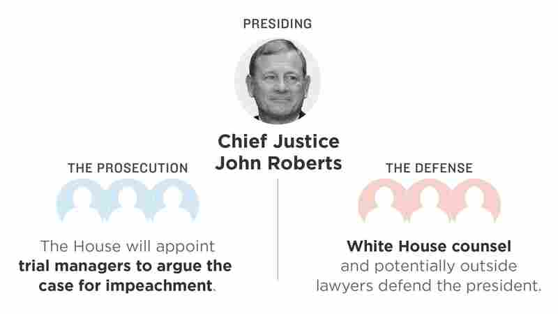 How The Senate Impeachment Trial Will Work