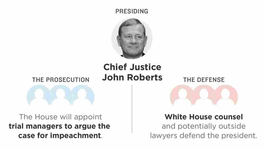 Illustration of the Senate trial process