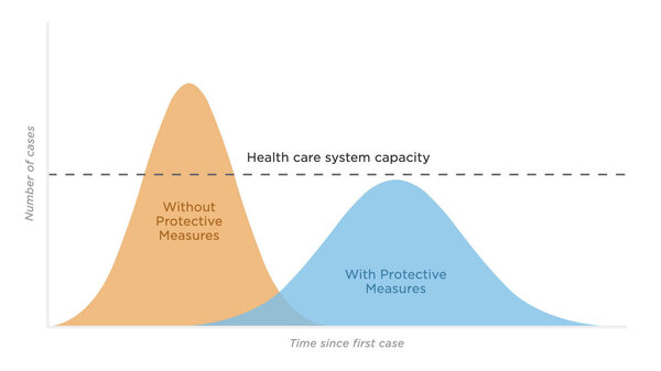 In a widely shared graphic, a tan curve represents a scenario without social distancing measures and where the U.S. hospital system becomes inundated with coronavirus patients.