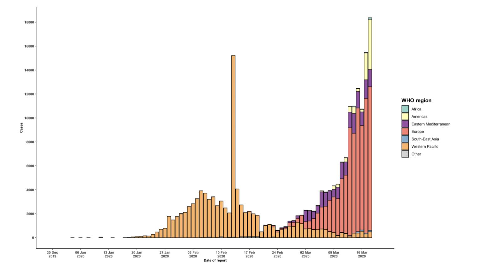 Coronavirus 100 000 More Cases Reported Worldwide In Less Than 2 Weeks Coronavirus Updates Npr