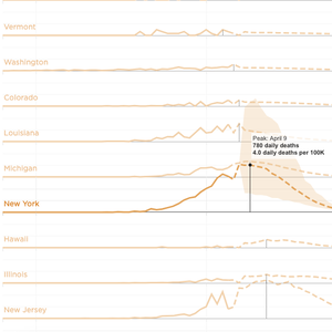 Coronavirus State-By-State Projections: When Will Each State Peak?