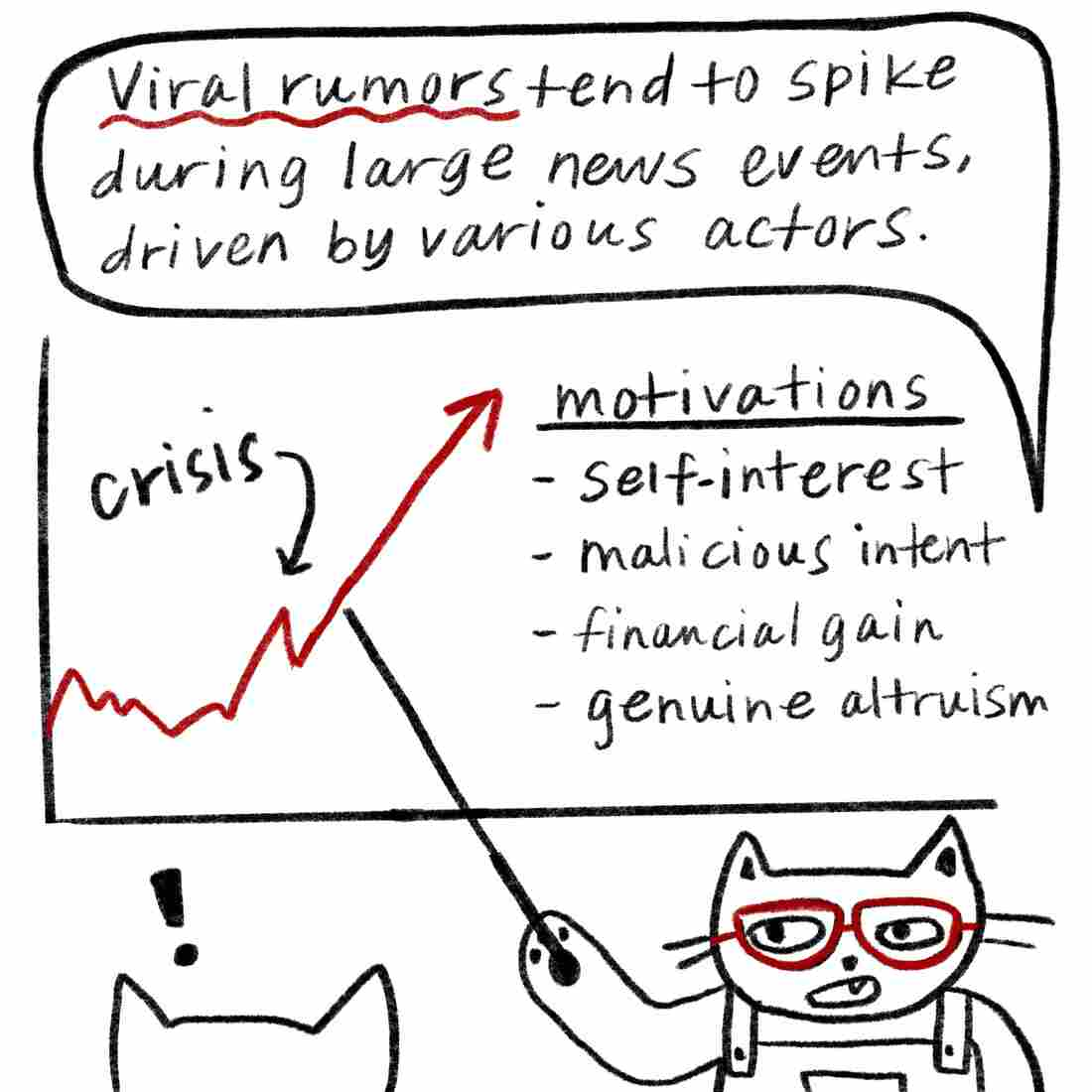 "Glasses cat speaking and pointing to charts on a whiteboard: ""Viral rumors tend to spike during large news events, driven by various actors. Their motivations could be self-interest, malicious intent, financial gain or genuine altruism."""