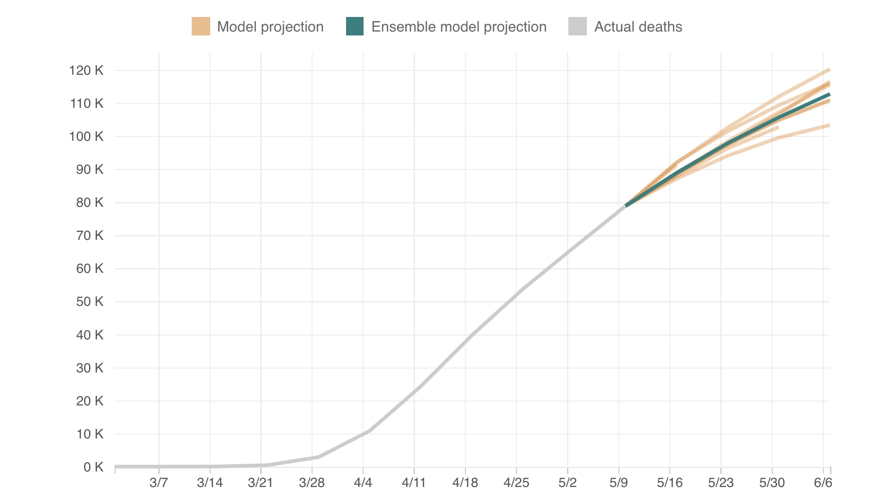 How To Make Sense Of All The Covid 19 Projections A New Model Combines Them Shots Health News Npr
