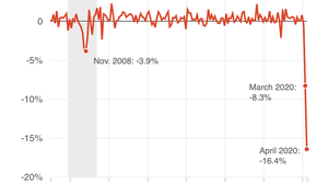 Pandemic Hits Spending Hard; 79% Dive In Clothing Sales Leads A Record Plunge