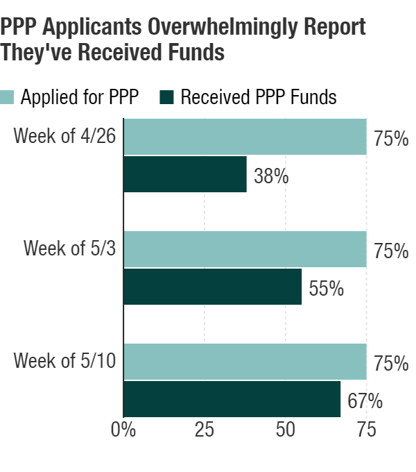 A survey finds that three-quarters of small businesses report applying for PPP, and two-thirds report receiving the money.