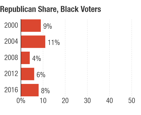 Republican support among Black voters has remained low in recent elections.