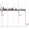 3 Monate Hölle: Die US-Wirtschaft ist im schlechtesten BIP-Bericht aller Zeiten um 32,9% gefallen