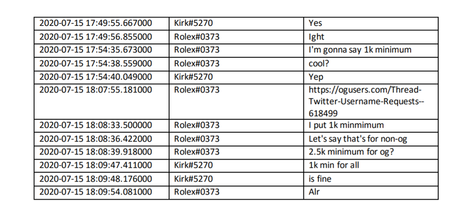 Alleged hackers under the names of Rolex#0373 and Kirk#5270 allegedly discuss the possibility of selling access to hacked Twitter accounts for up to $2,500. (U.S. Attorney's Office for the Northern District of California )