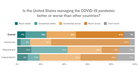 Despite Mask Wars, Americans Support Aggressive Measures To Stop COVID-19, Poll Finds