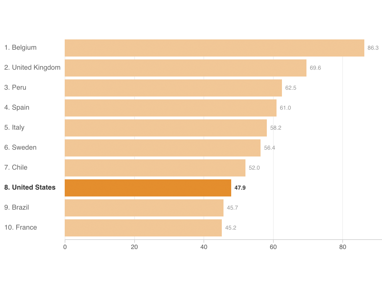 Charts How The U S Ranks On Covid 19 Deaths Per Capita And By Case Count Ncpr News