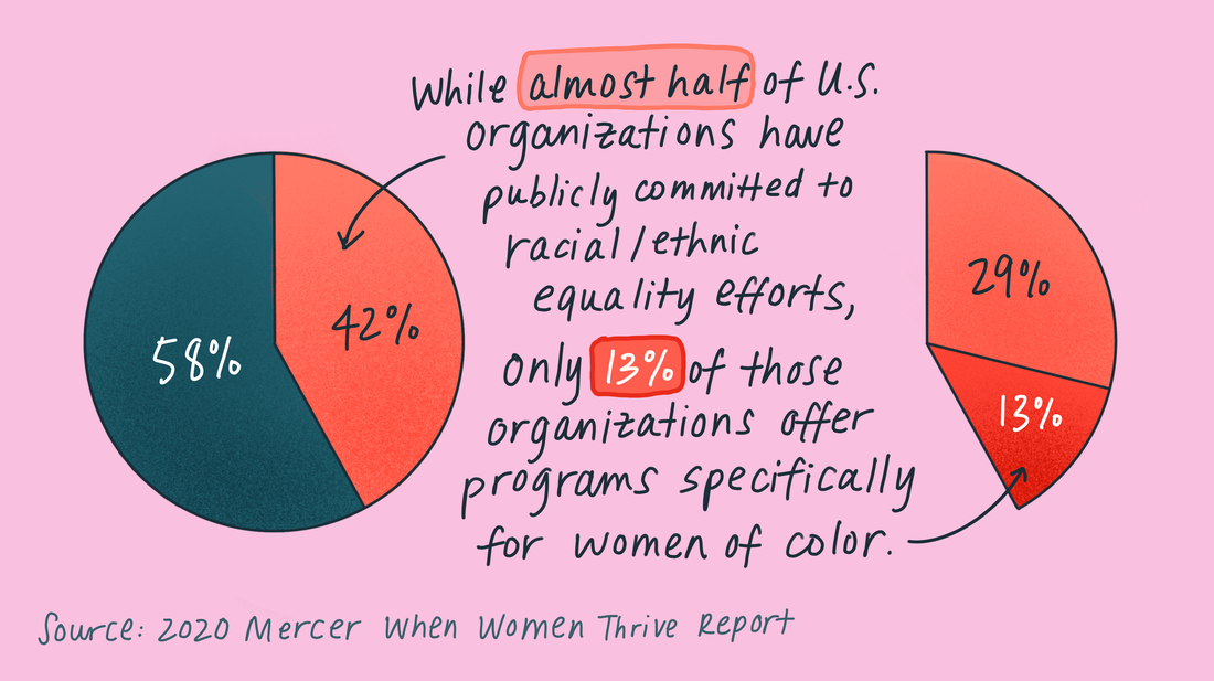 While almost half of U.S. organizations have publicly committed to racial/ethnic equality efforts, only 13 percent of those organizations offer programs specifically for women of color.