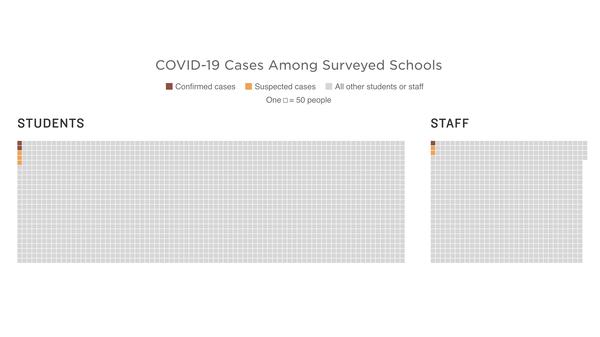 New Dashboard Tracks Coronavirus Cases In Schools Across 47 States