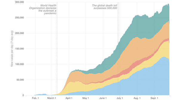 Growth of coronavirus cases across the globe (Sept. 28).