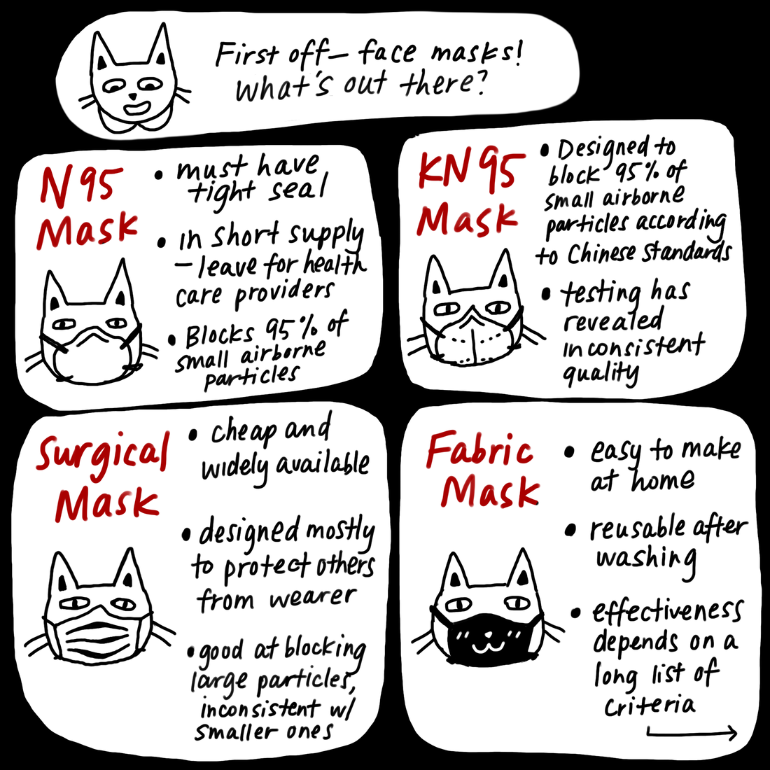 First off, face masks! What's out there? N95 masks block 95% of small airborne particles, but are in short supply. KN95s are the Chinese counterpart, but testing has revealed inconsistent quality. Surgical masks are designed to mostly protect others from the wearer. The effectiveness of fabric masks depends on different criteria.