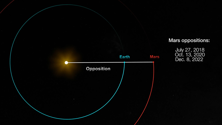 NASA's diagram of Mars opposition shows the Sun, the Earth and Mars lining up every couple of years.