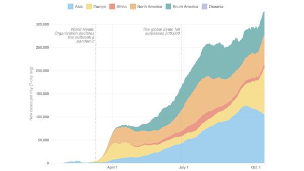 Growth of coronavirus cases around the world (as of Oct. 11)