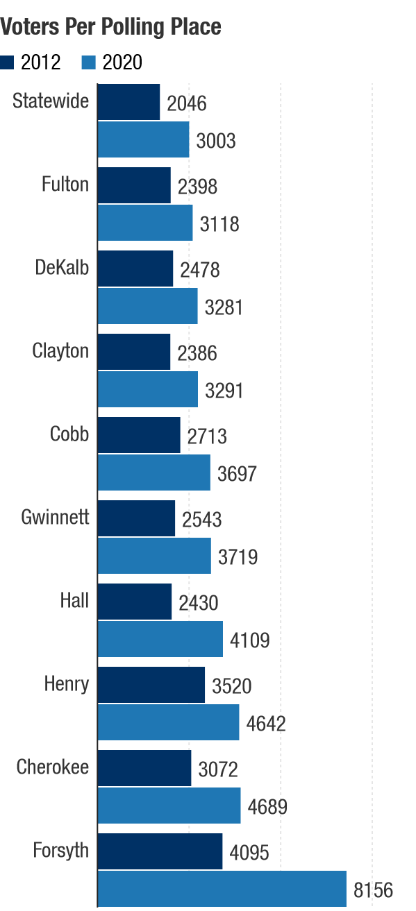 Voter registrations in nine counties in the metro Atlanta area have jumped sharply but the number of polling places hasn't kept pace. As a result, those counties have many more voters assigned to each polling place than the state average.