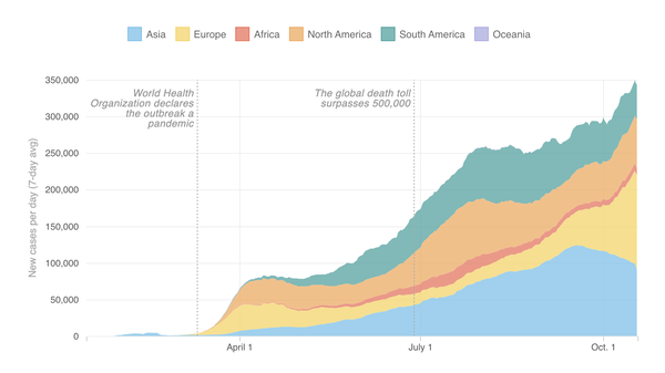 Growth of coronavirus cases around the world (as of Oct. 18)