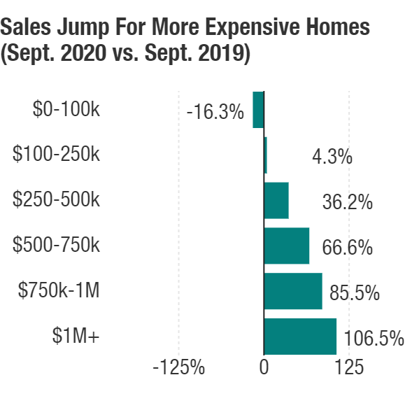 Sales of previously owned homes costing more than $1 million more than doubled in September from a year earlier.