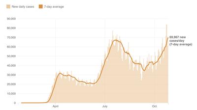 U.S. Coronavirus Cases Surpass Summer Peak And Are Climbing Higher Fast