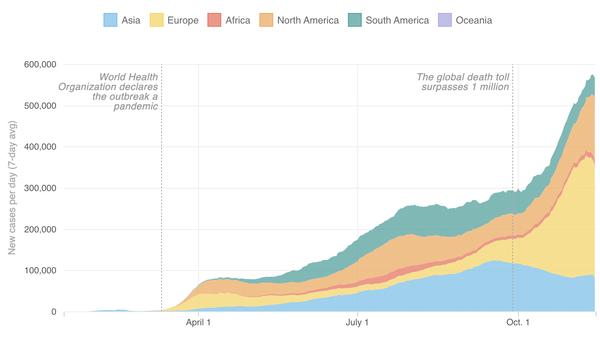 Crecimiento de casos de coronavirus en todo el mundo (al 13 de noviembre)