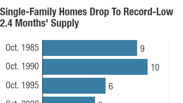 The supply of previously owned single-family homes fell to a 2.4 months in October — the lowest since 1982, when the National Association of Realtors began collecting the data.