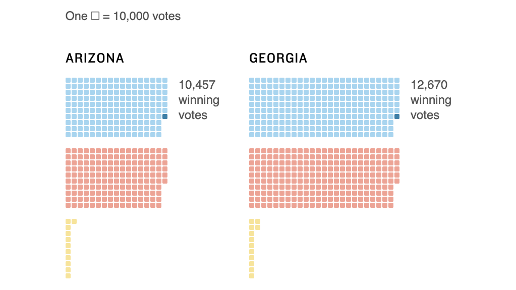 Biden Won By Narrow Margins In Arizona Georgia Wisconsin – NPR