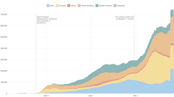 Growth of coronavirus cases around the world (as of Dec. 19)