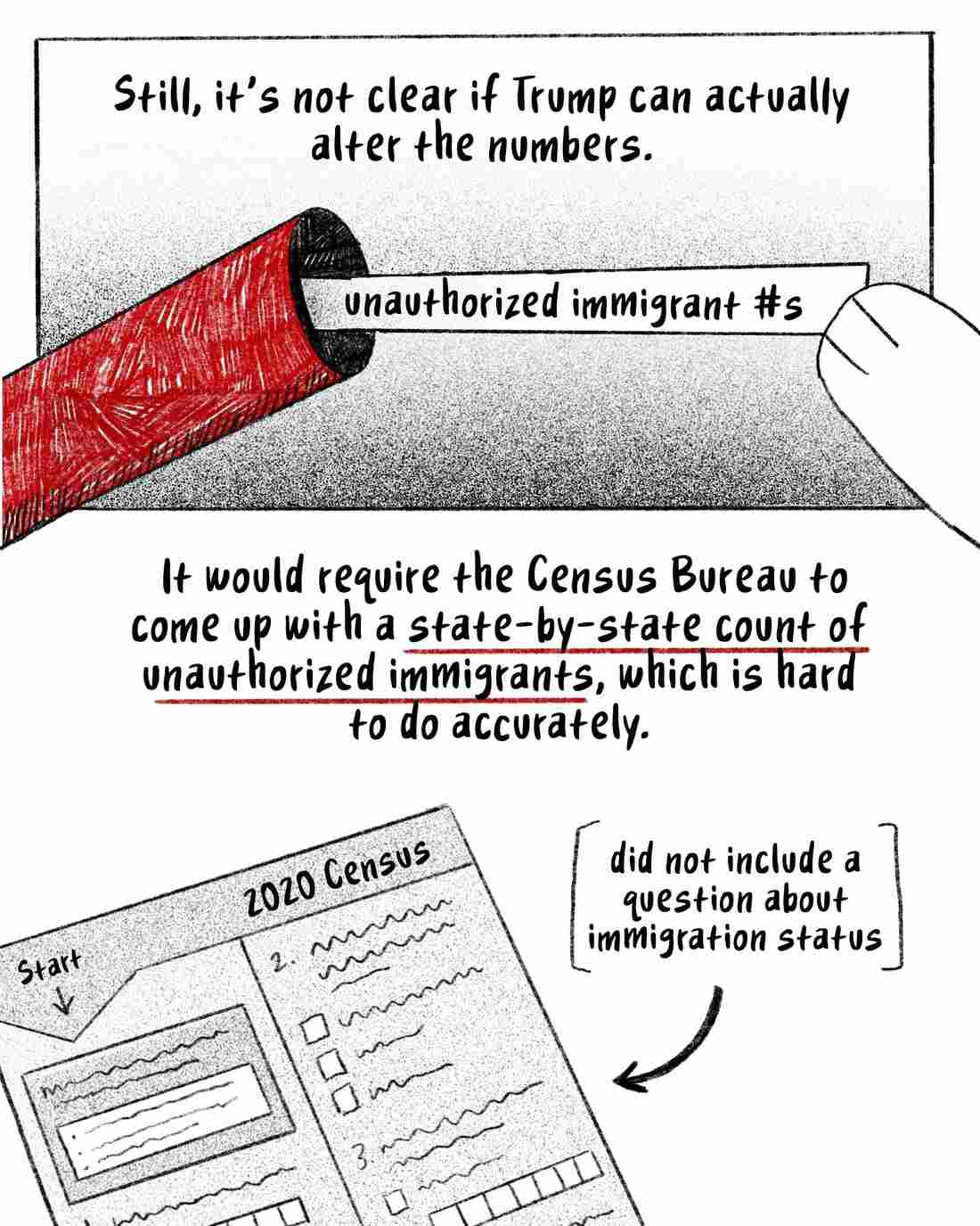 It's not clear if Trump is able to alter the numbers. The Census Bureau would need to come up with a state-by-state count of unauthorized immigrants, which is hard to do accurately. [Image description- a 2020 census form, with no question about immigration status]