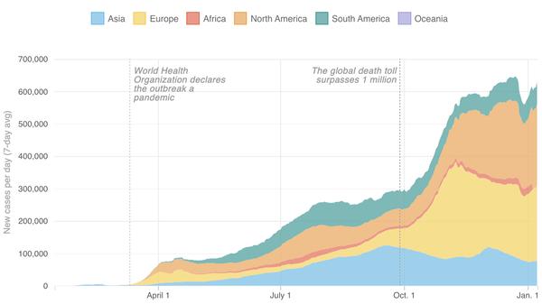 Growth of coronavirus cases around the world (as of Jan. 7)