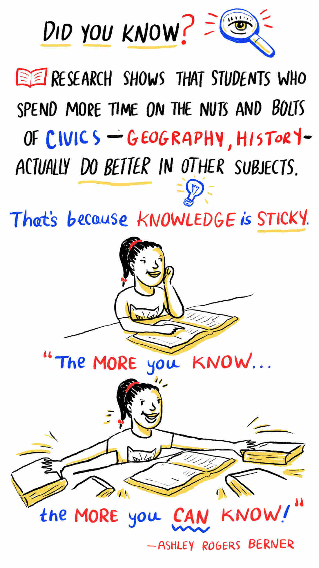 Did you know? Research shows that students who spend more time on the nuts and bolts of civics, like history and geography, actually do better in other subjects.