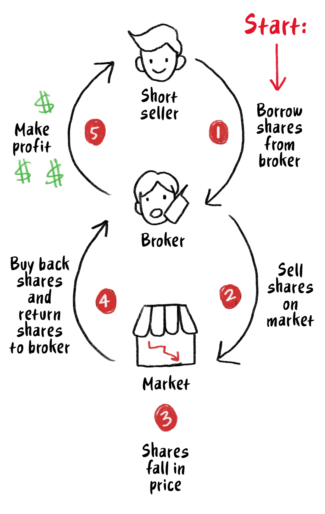 Flowchart showing the relationship between a short seller, broker and the market.