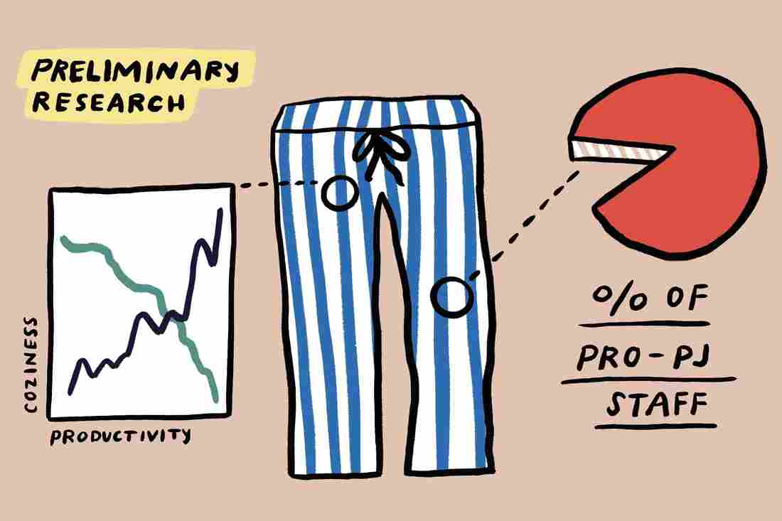 A slide shows fictional preliminary research on how workers feel about wearing PJs.