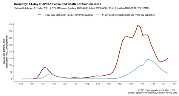 A chart from the European Centre for Disease Prevention and Control shows the 14-day trends in Germany for new coronavirus cases (in red) and deaths (in blue).