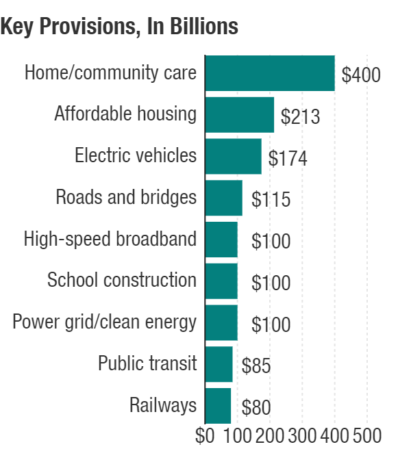 infrastructure plan key provisions