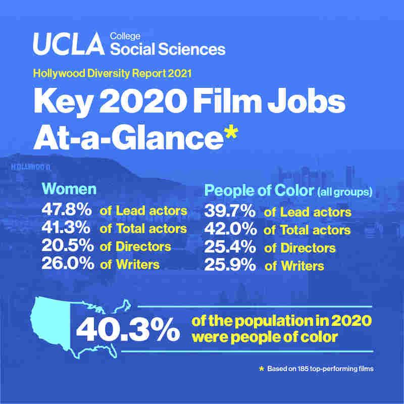 UCLA Hollywood diversity survey