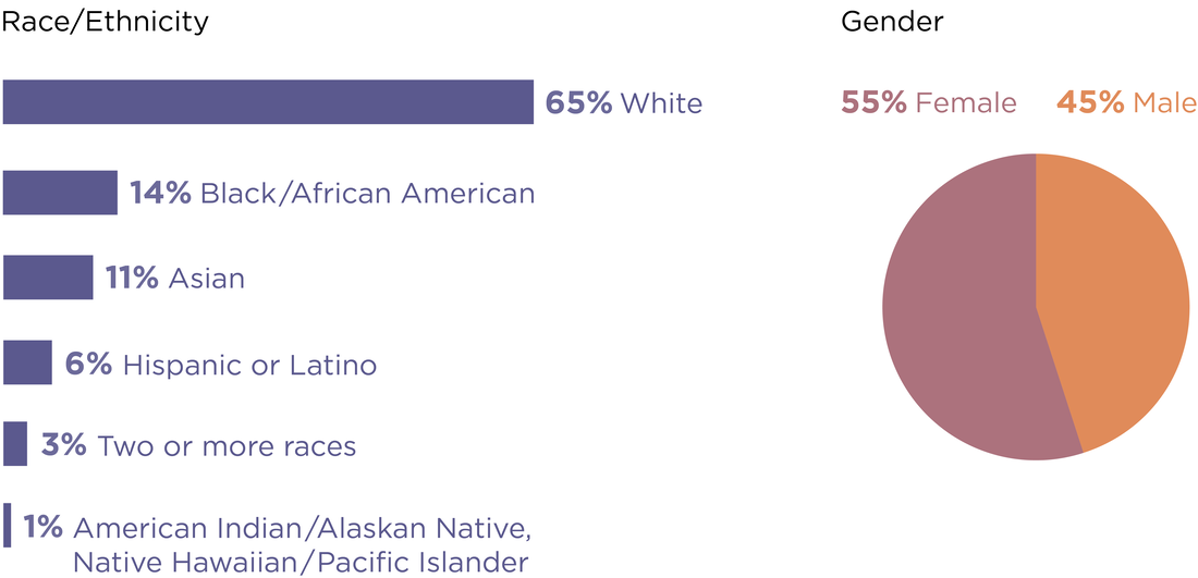 For race and ethnicity, the overall staff representation percentages are as follows: White - 65%, Black/African American - 14%, Asian - 11%, Latino or Hispanic - 6%, Two or more races - 3%, American Indian/Alaskan Native, Native Hawaiian/Pacific Islander - 1%. For gender, the overall staff representation percentages are Female - 55%, Male - 45%.