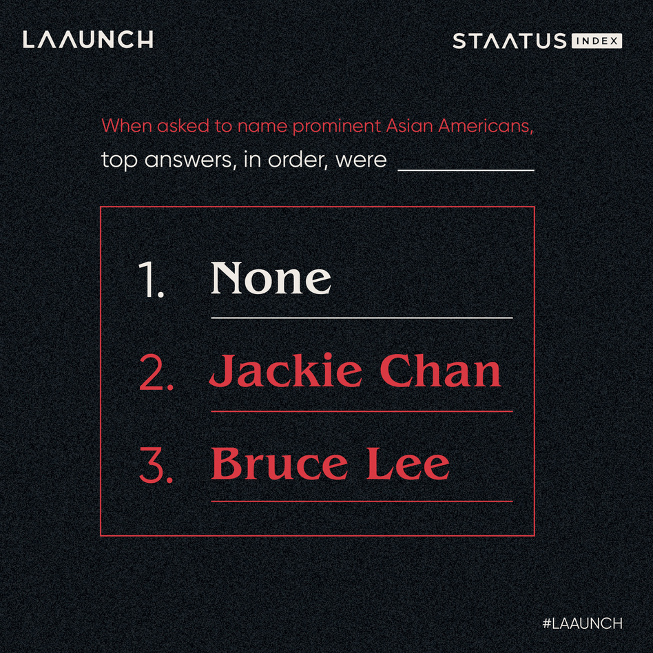 When asked if they could name a prominent Asian American in the United States, 42% of respondents couldn't name one. Other top answers were Jackie Chan and Bruce Lee.