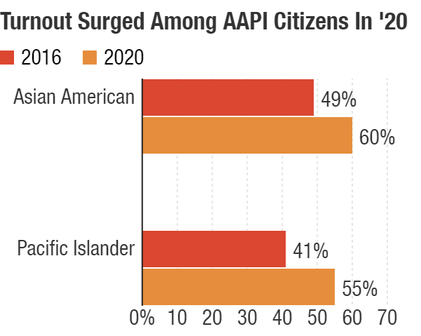 chart of AAPI turnout increases from 2016 to 2020