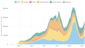Coronavirus World Map: We've Now Passed The 190 Million Mark For Infections