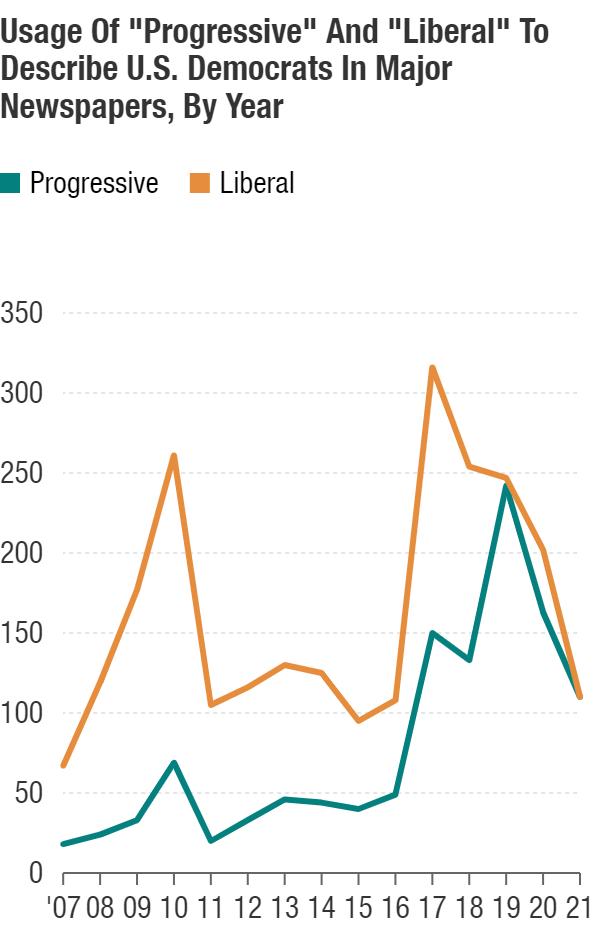 """Progressive"" and ""liberal"" to describe Democrats in U.S. major newspapers"