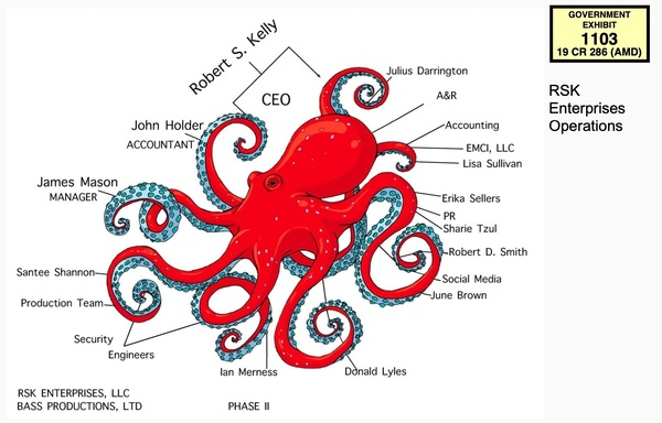 An org chart for R. Kelly's company, RSK Enterprises, made by his former accountant.