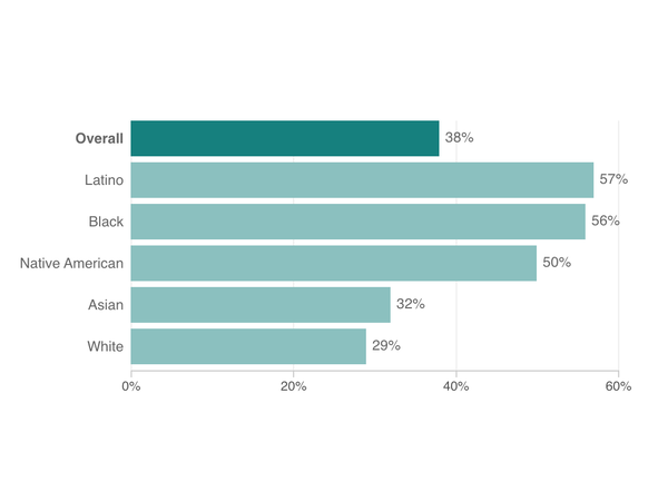 A bar chart shows the breakdown of serious financial problems among racial/ethnic groups during the pandemic.