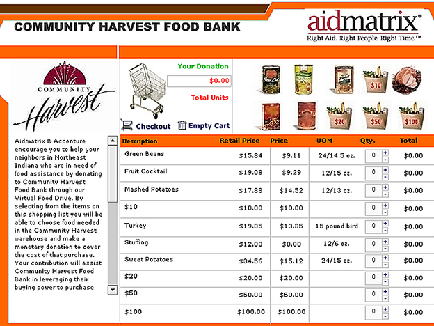The Community Harvest Food Bank in Fort Wayne, Ind., features a shopping cart application on its Web site so that donors can select food items online.