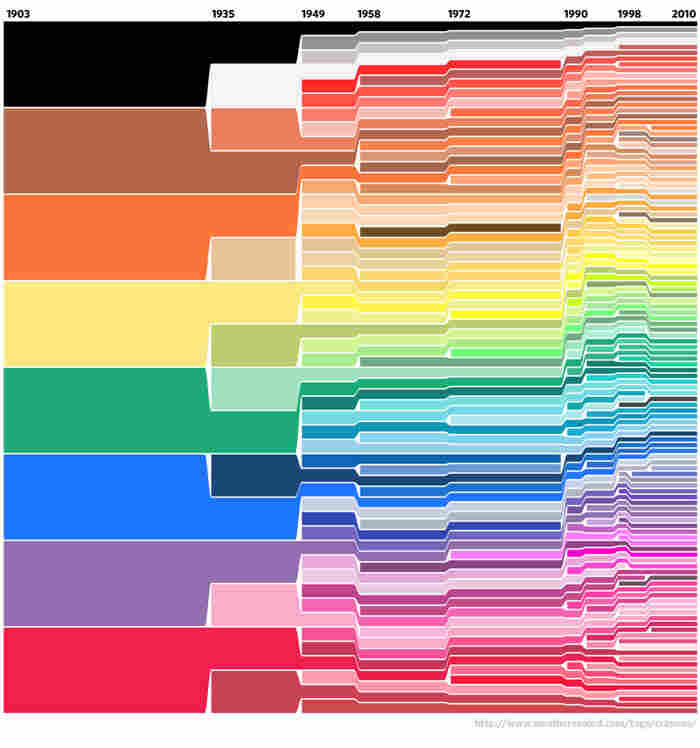 Crayola options from 1903 to 2010.